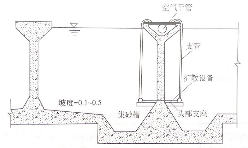 曝气沉砂池剖面图