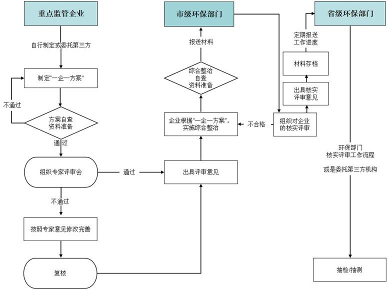 省一企一策流程图_副本780580